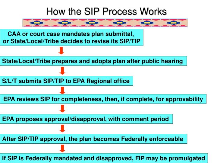 How the SIP Process Works