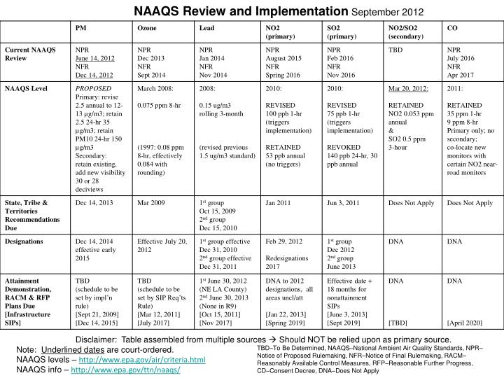 NAAQS Review and Implementation