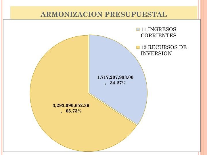 ARMONIZACION PRESUPUESTAL