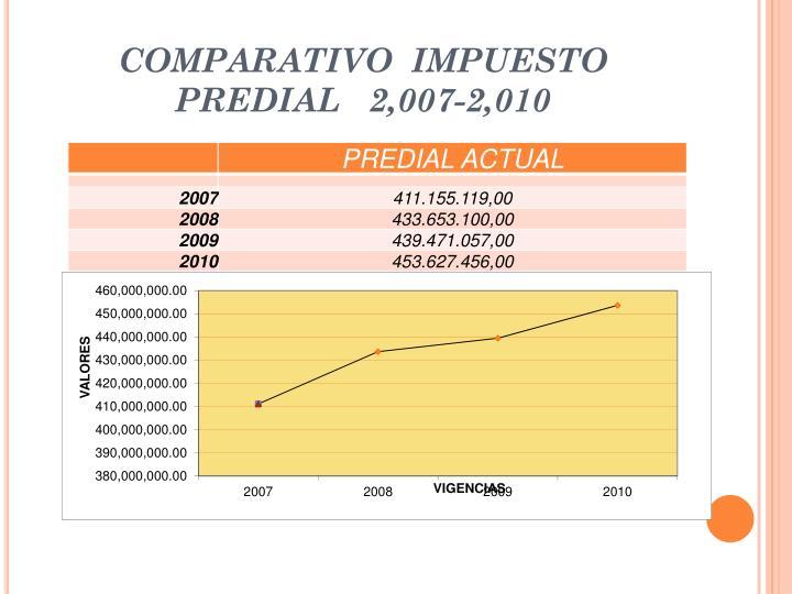 COMPARATIVO  IMPUESTO PREDIAL   2,007-2,010