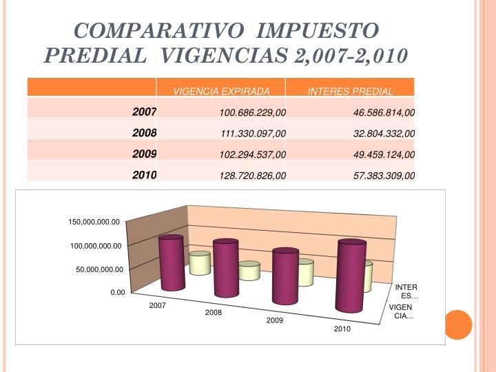 COMPARATIVO  IMPUESTO PREDIAL  VIGENCIAS 2,007-2,010