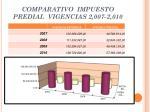 comparativo impuesto predial vigencias 2 007 2 010