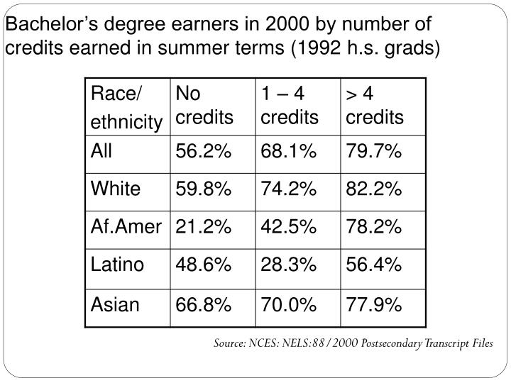 Bachelor's degree earners in 2000 by number of credits earned in summer terms (1992