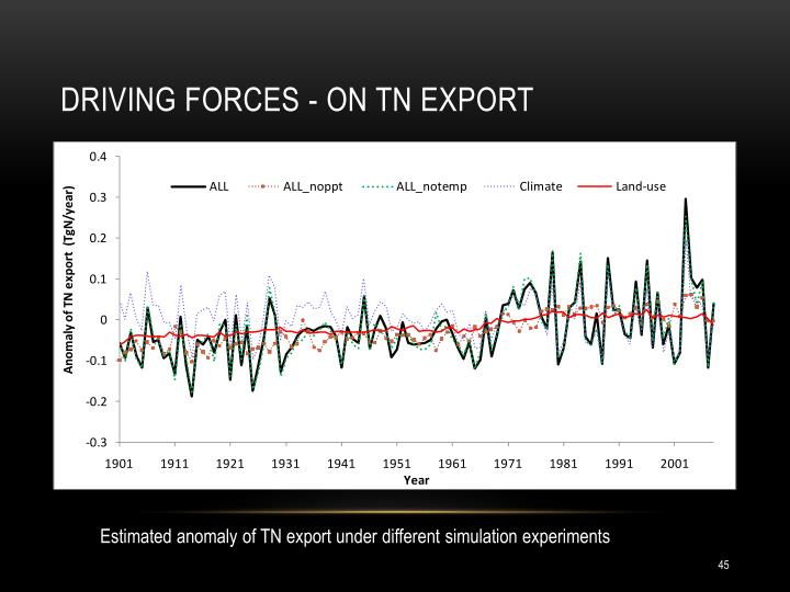 Driving forces - on TN export