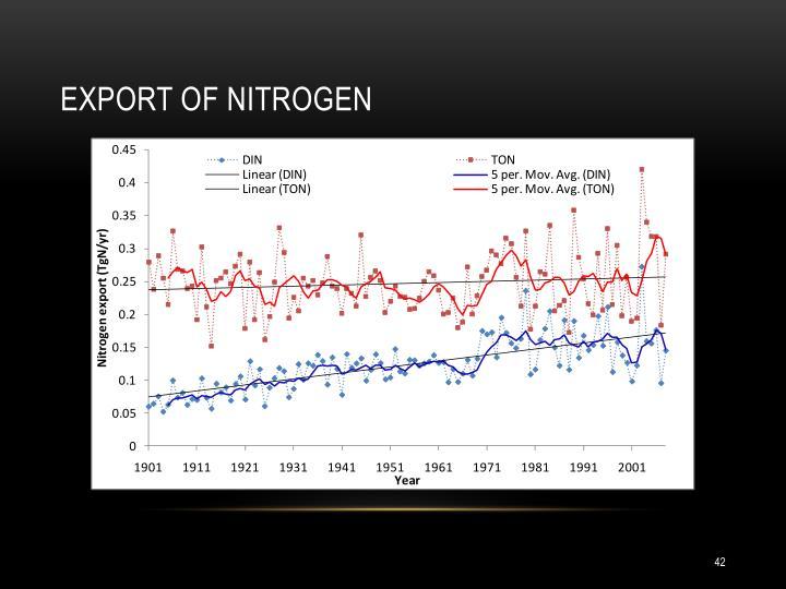 Export of nitrogen