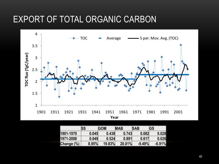 Export of total organic carbon