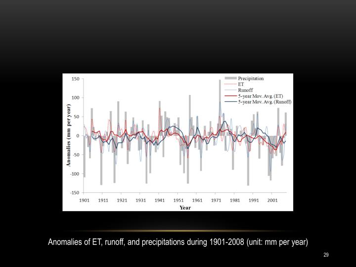 Anomalies of ET, runoff, and precipitations during 1901-2008 (unit: mm per year)