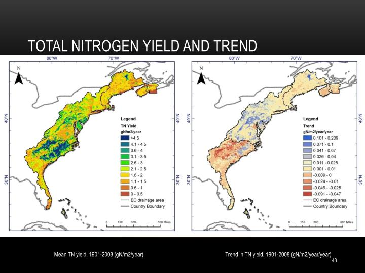 Total nitrogen yield and trend