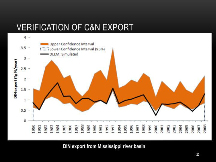 Verification of C&N export