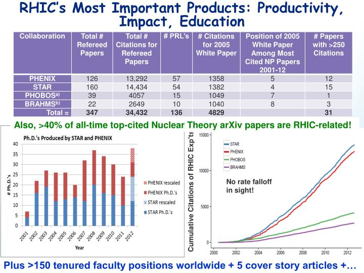 RHIC's Most Important Products: Productivity, Impact, Education
