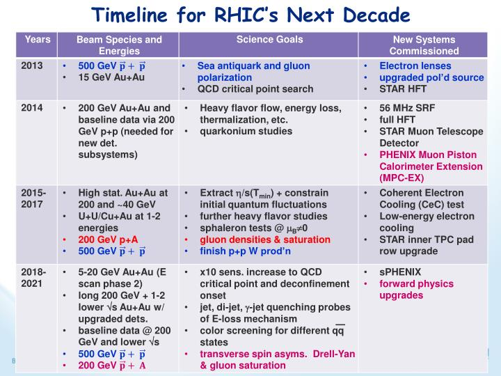 Timeline for RHIC's Next Decade