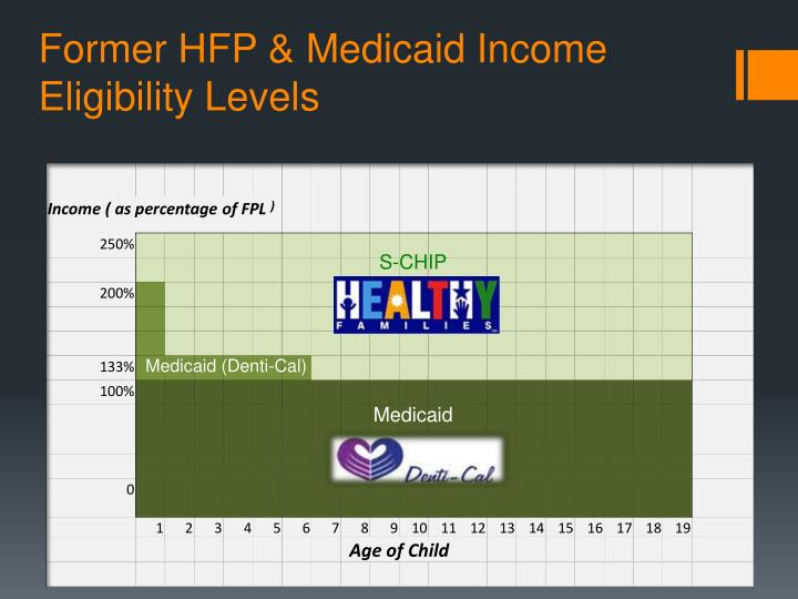 Former hfp medicaid income eligibility levels