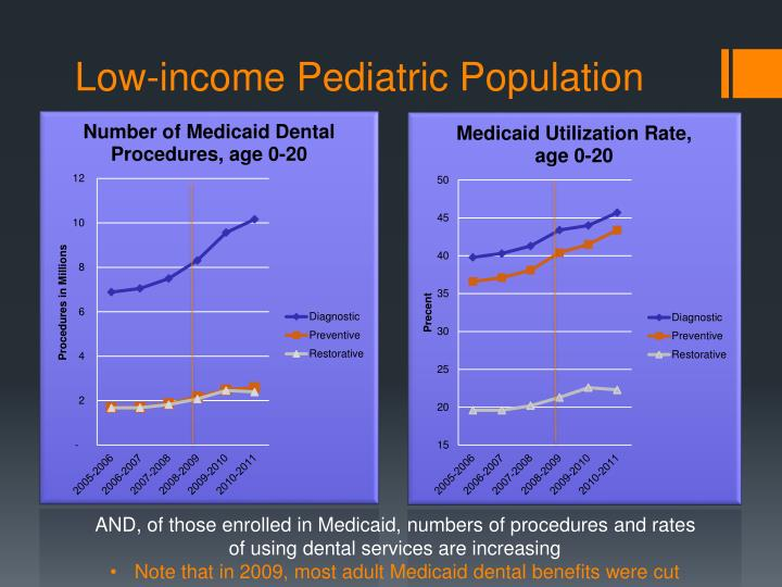 Low-income Pediatric Population