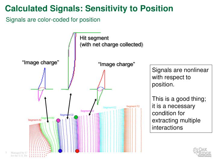 Calculated Signals: Sensitivity to Position