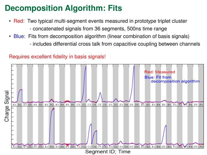 Decomposition Algorithm: Fits