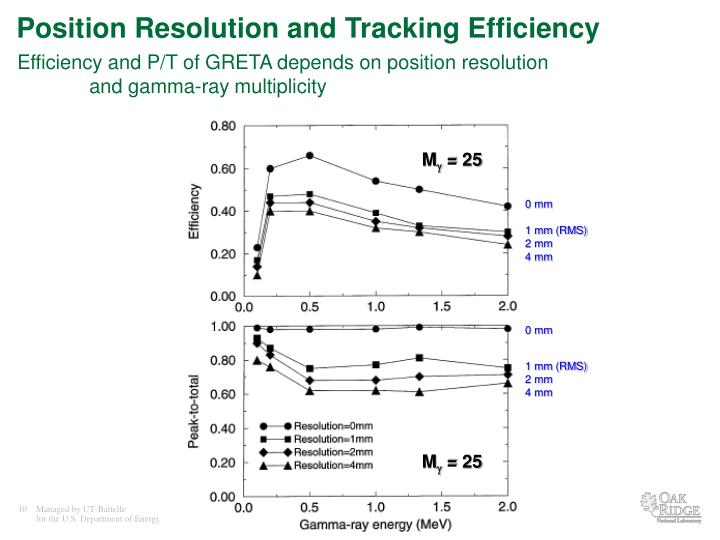 Position Resolution and Tracking Efficiency