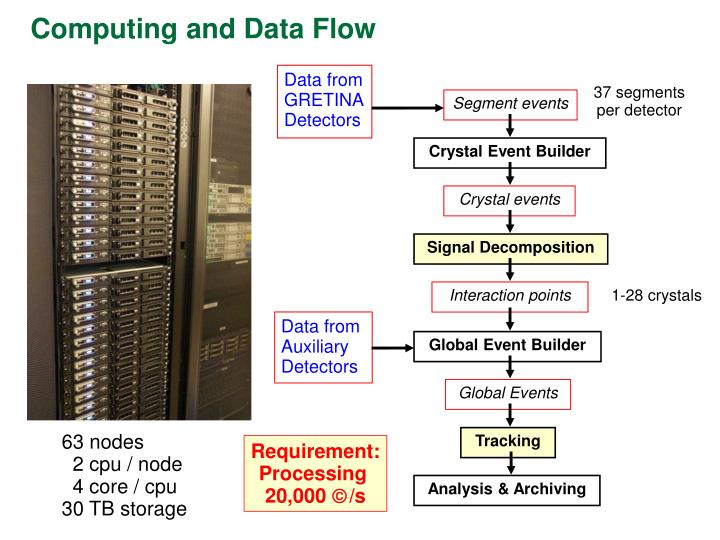 Computing and Data Flow