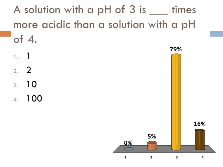 A solution with a pH of 3 is ___ times more acidic than a solution with a pH of 4.
