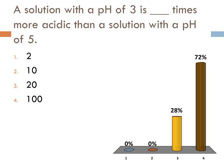 A solution with a pH of 3 is ___ times more acidic than a solution with a pH of 5.