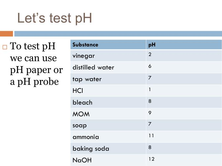 Let's test pH