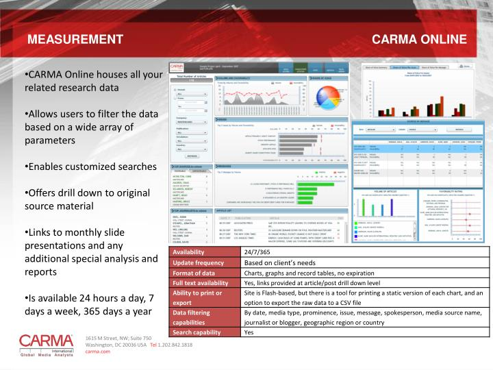 MEASUREMENT       CARMA ONLINE