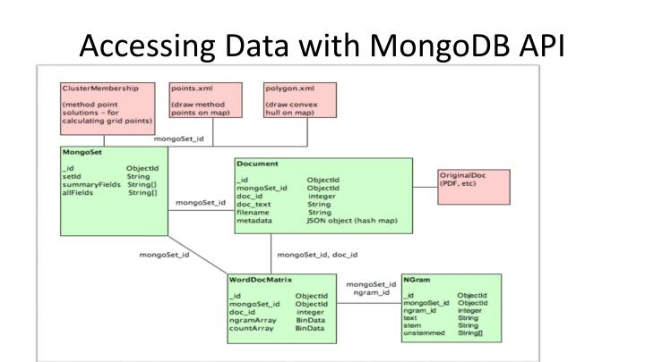 Accessing Data with MongoDB API