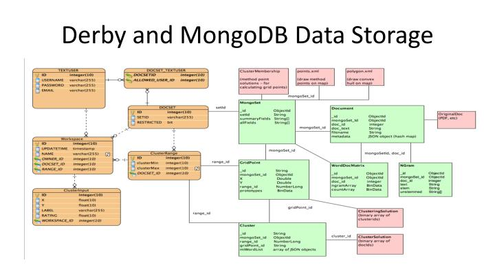 Derby and MongoDB Data Storage