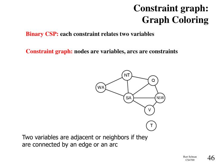 Constraint graph: