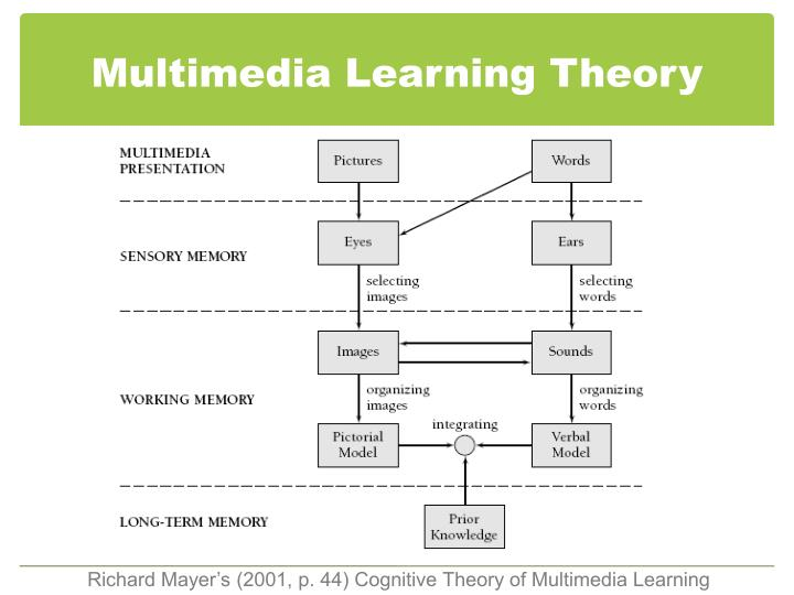 Multimedia Learning Theory