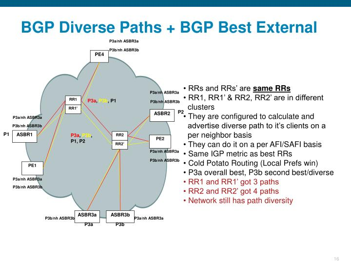 BGP Diverse Paths + BGP Best External