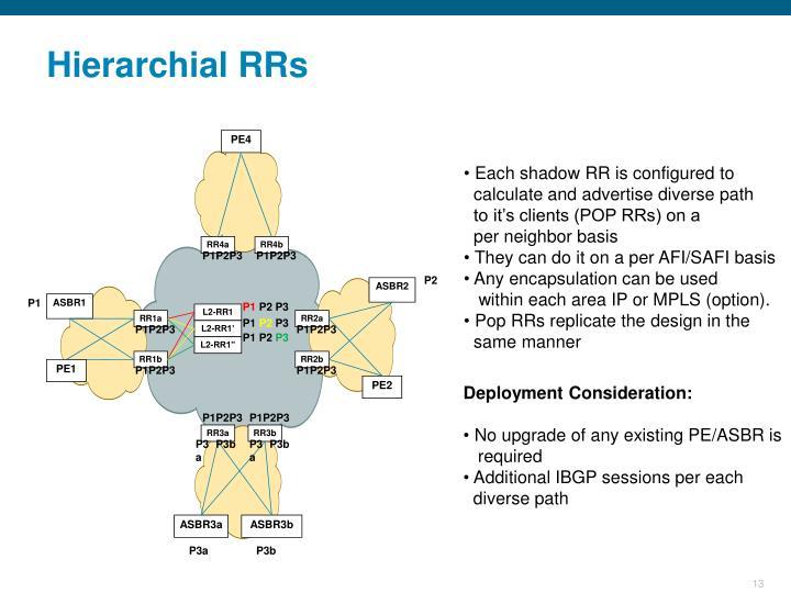 Hierarchial RRs