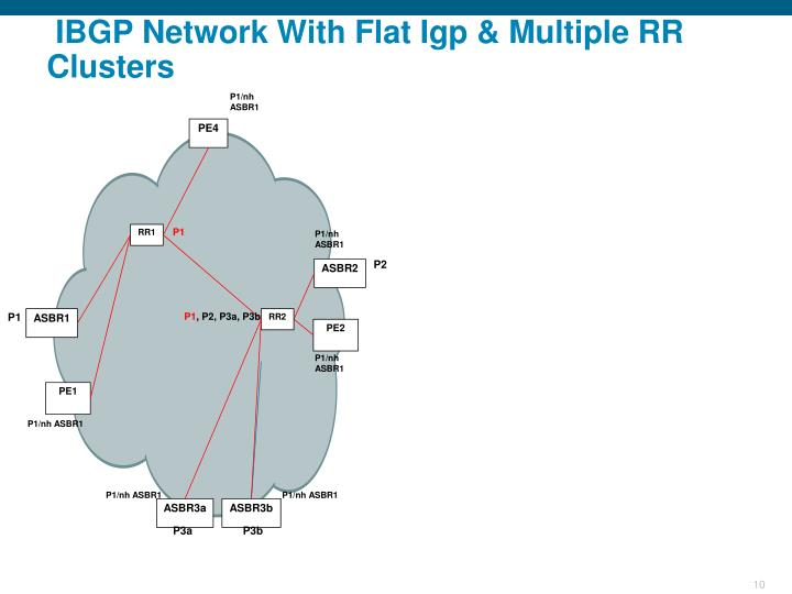 IBGP Network
