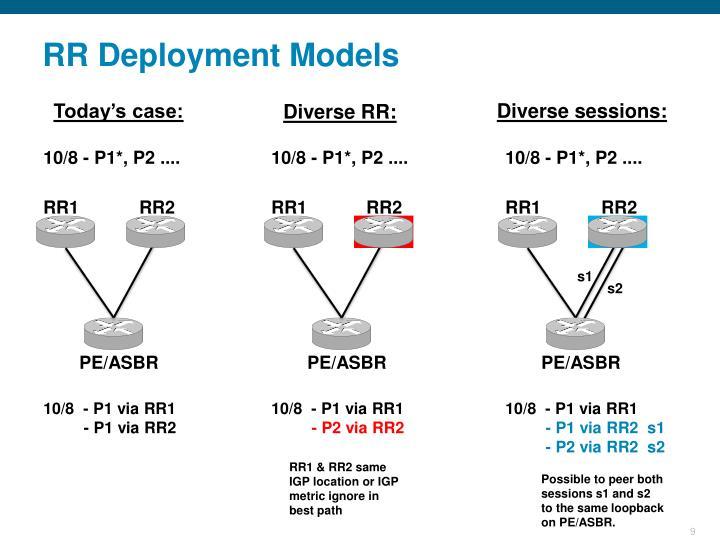 RR Deployment Models