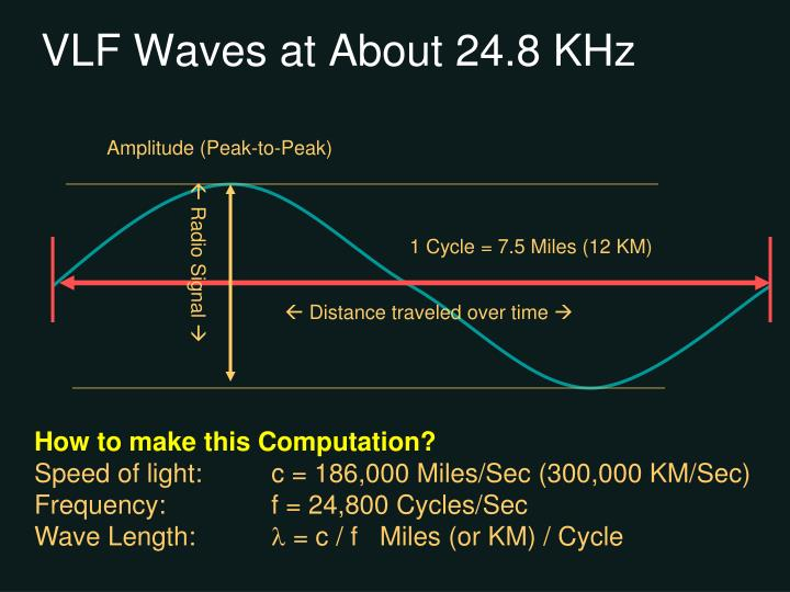 VLF Waves at About