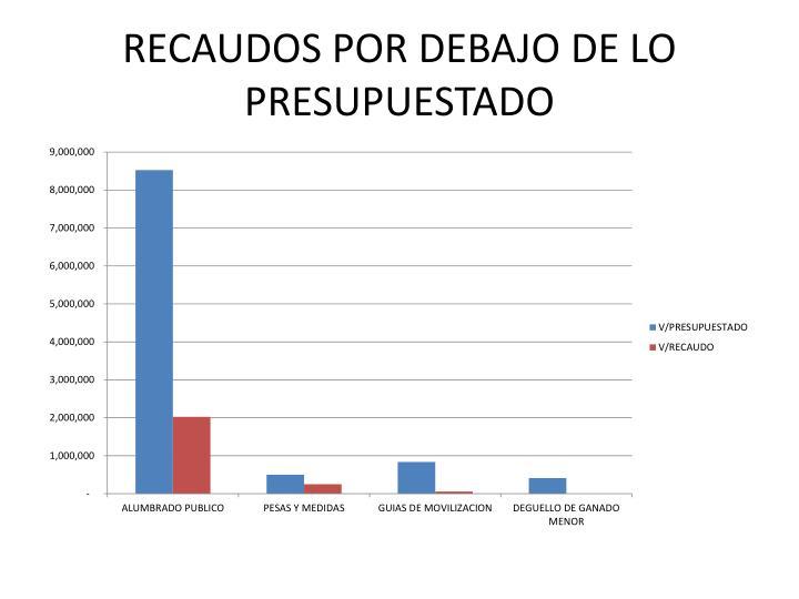 RECAUDOS POR DEBAJO DE LO PRESUPUESTADO