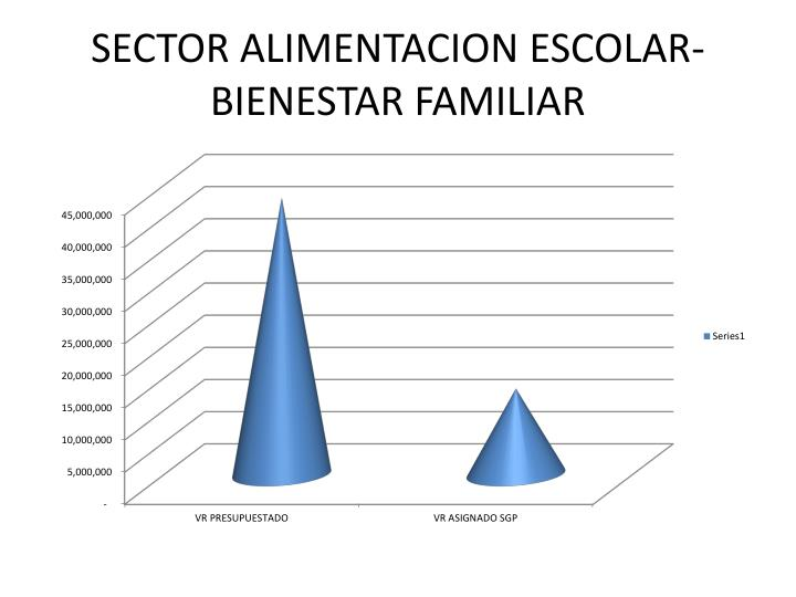 SECTOR ALIMENTACION ESCOLAR- BIENESTAR FAMILIAR