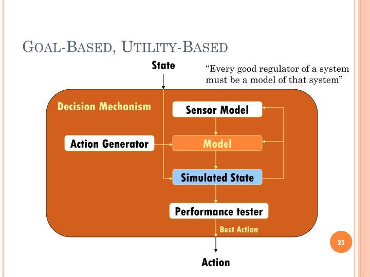 Goal-Based, Utility-Based