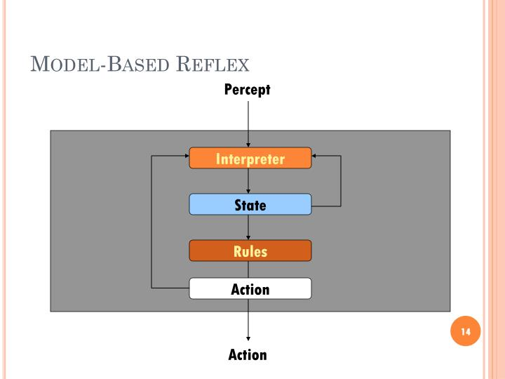 Model-Based Reflex