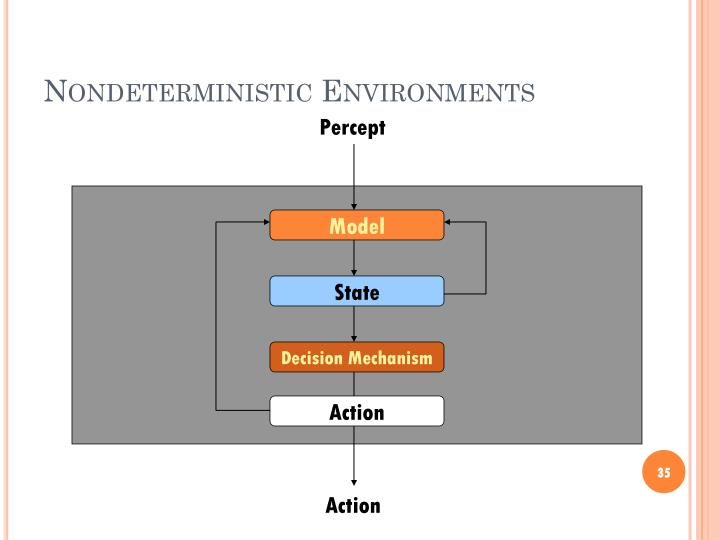 Nondeterministic Environments