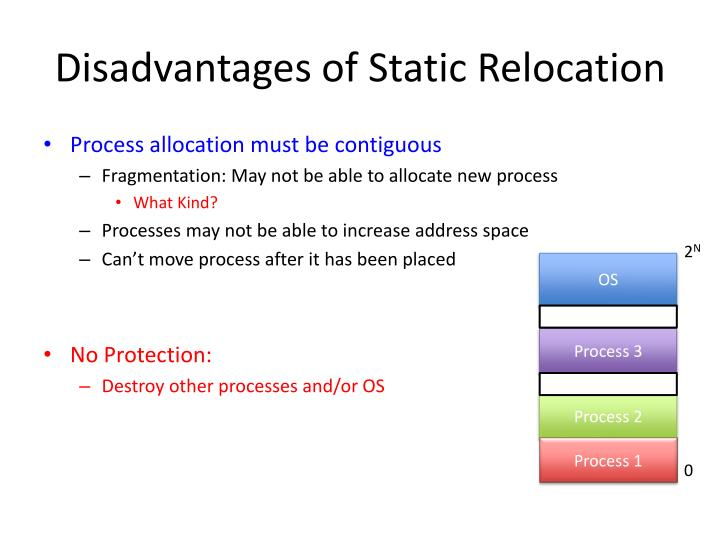 Disadvantages of Static Relocation