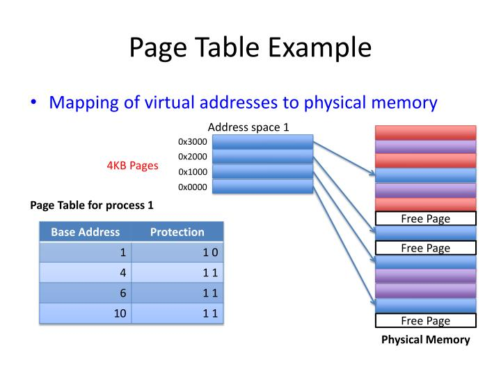 Page Table Example