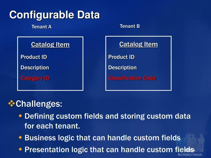 Configurable Data
