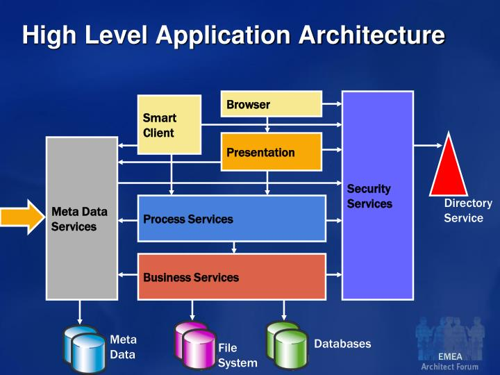 High Level Application Architecture