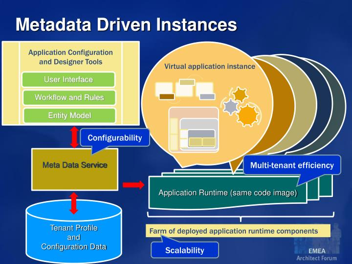Metadata Driven Instances