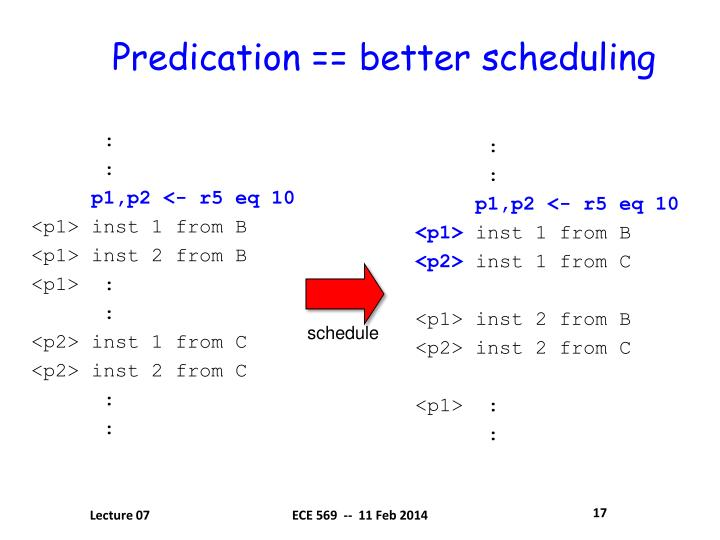 Predication == better scheduling