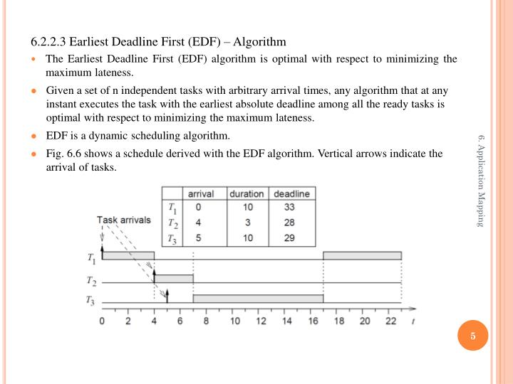 6.2.2.3 Earliest Deadline First (EDF) – Algorithm