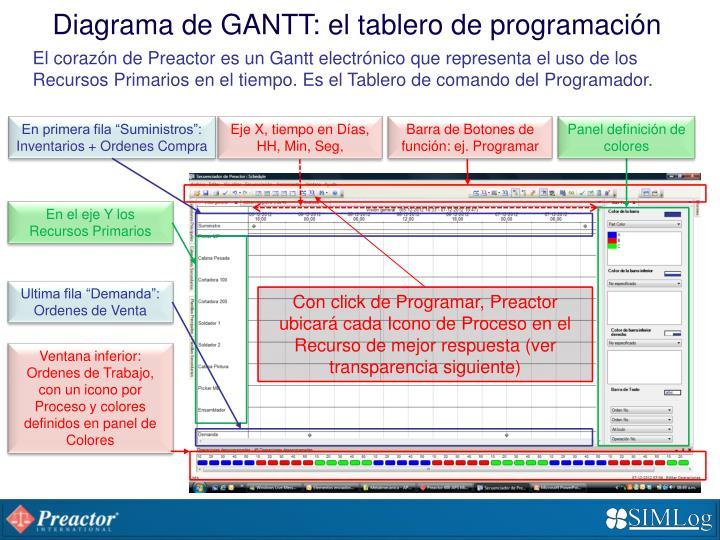 Diagrama de GANTT: el tablero de programación