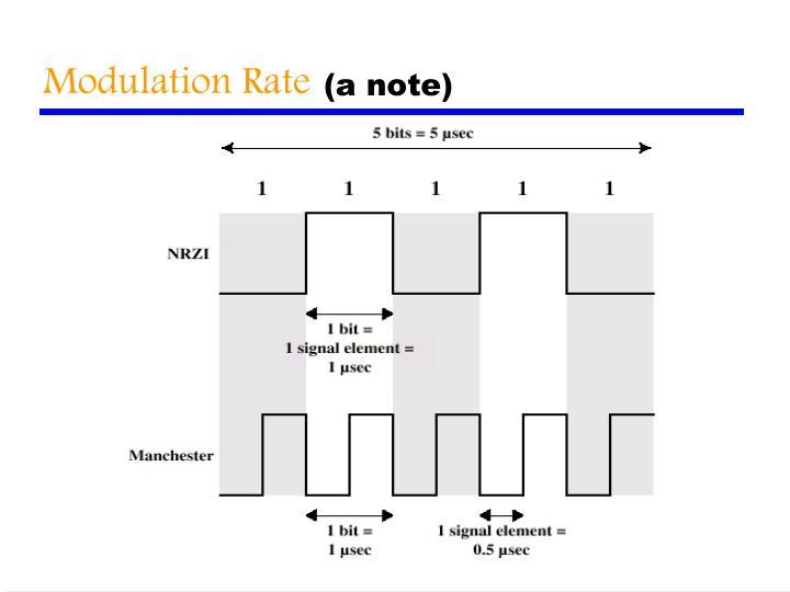 Modulation Rate