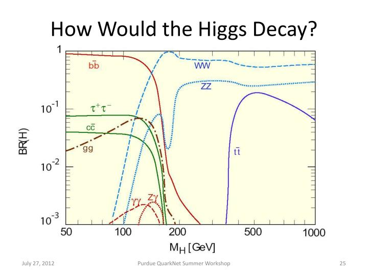 How Would the Higgs Decay?