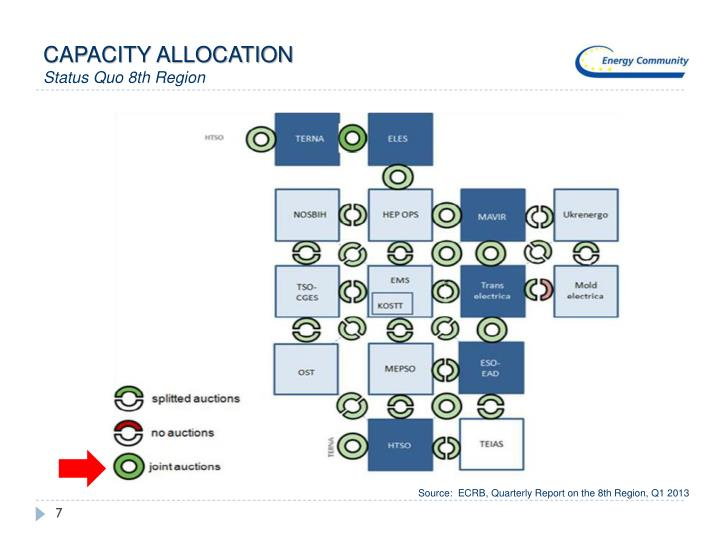CAPACITY ALLOCATION